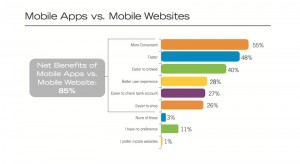 mobile-apps-vs-web